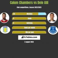 Calum Chambers vs Dele Alli h2h player stats