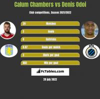 Calum Chambers vs Denis Odoi h2h player stats