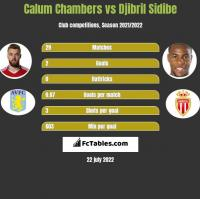 Calum Chambers vs Djibril Sidibe h2h player stats