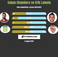 Calum Chambers vs Erik Lamela h2h player stats