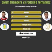 Calum Chambers vs Federico Fernandez h2h player stats