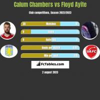 Calum Chambers vs Floyd Ayite h2h player stats