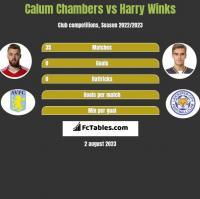 Calum Chambers vs Harry Winks h2h player stats