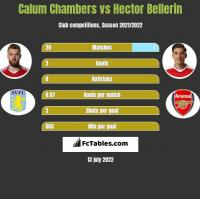 Calum Chambers vs Hector Bellerin h2h player stats