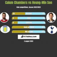 Calum Chambers vs Heung-Min Son h2h player stats