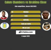 Calum Chambers vs Ibrahima Cisse h2h player stats