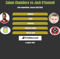 Calum Chambers vs Jack O'Connell h2h player stats