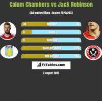 Calum Chambers vs Jack Robinson h2h player stats