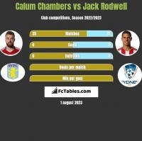Calum Chambers vs Jack Rodwell h2h player stats