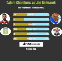 Calum Chambers vs Jan Bednarek h2h player stats