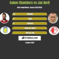 Calum Chambers vs Jan Boril h2h player stats