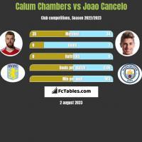 Calum Chambers vs Joao Cancelo h2h player stats