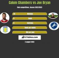 Calum Chambers vs Joe Bryan h2h player stats