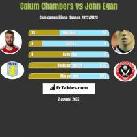 Calum Chambers vs John Egan h2h player stats