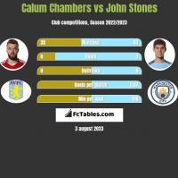 Calum Chambers vs John Stones h2h player stats