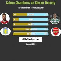 Calum Chambers vs Kieran Tierney h2h player stats