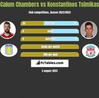 Calum Chambers vs Konstantinos Tsimikas h2h player stats