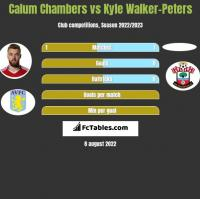 Calum Chambers vs Kyle Walker-Peters h2h player stats
