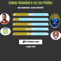 Calum Chambers vs Lee Peltier h2h player stats