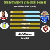 Calum Chambers vs Mergim Vojvoda h2h player stats