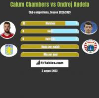 Calum Chambers vs Ondrej Kudela h2h player stats