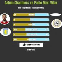 Calum Chambers vs Pablo Mari Villar h2h player stats