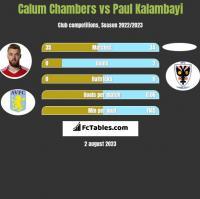 Calum Chambers vs Paul Kalambayi h2h player stats