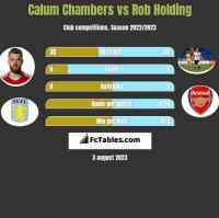 Calum Chambers vs Rob Holding h2h player stats