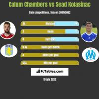 Calum Chambers vs Sead Kolasinać h2h player stats