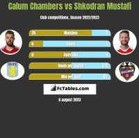 Calum Chambers vs Shkodran Mustafi h2h player stats