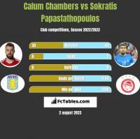 Calum Chambers vs Sokratis Papastathopoulos h2h player stats