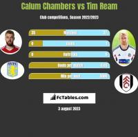 Calum Chambers vs Tim Ream h2h player stats