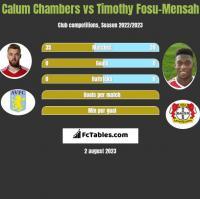 Calum Chambers vs Timothy Fosu-Mensah h2h player stats