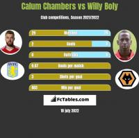 Calum Chambers vs Willy Boly h2h player stats