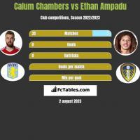 Calum Chambers vs Ethan Ampadu h2h player stats