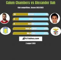 Calum Chambers vs Alexander Bah h2h player stats