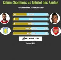 Calum Chambers vs Gabriel dos Santos h2h player stats
