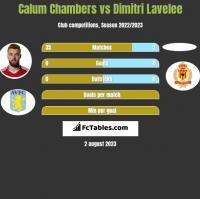 Calum Chambers vs Dimitri Lavelee h2h player stats