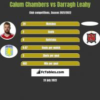 Calum Chambers vs Darragh Leahy h2h player stats