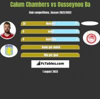 Calum Chambers vs Ousseynou Ba h2h player stats