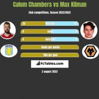 Calum Chambers vs Max Kilman h2h player stats