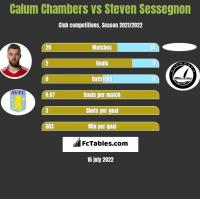 Calum Chambers vs Steven Sessegnon h2h player stats