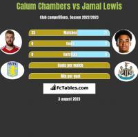 Calum Chambers vs Jamal Lewis h2h player stats