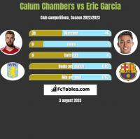 Calum Chambers vs Eric Garcia h2h player stats