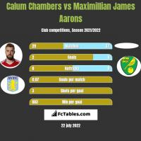 Calum Chambers vs Maximillian James Aarons h2h player stats