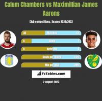 Calum Chambers vs Maximillian James Aarons h2h player stats