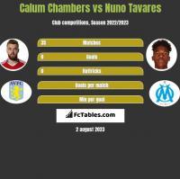 Calum Chambers vs Nuno Tavares h2h player stats