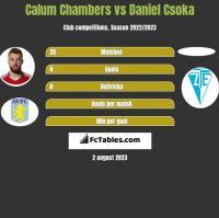 Calum Chambers vs Daniel Csoka h2h player stats