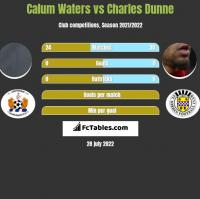Calum Waters vs Charles Dunne h2h player stats