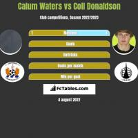 Calum Waters vs Coll Donaldson h2h player stats